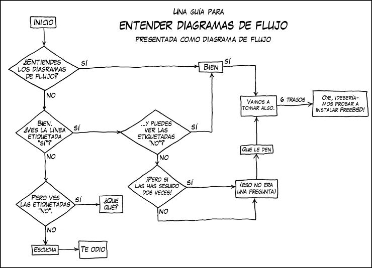 Xkcd es diagramas de flujo diagramas de flujo ccuart Choice Image